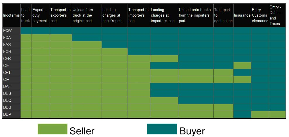 The new 2011 incoterms demystified png logistics to publicscrutiny Images